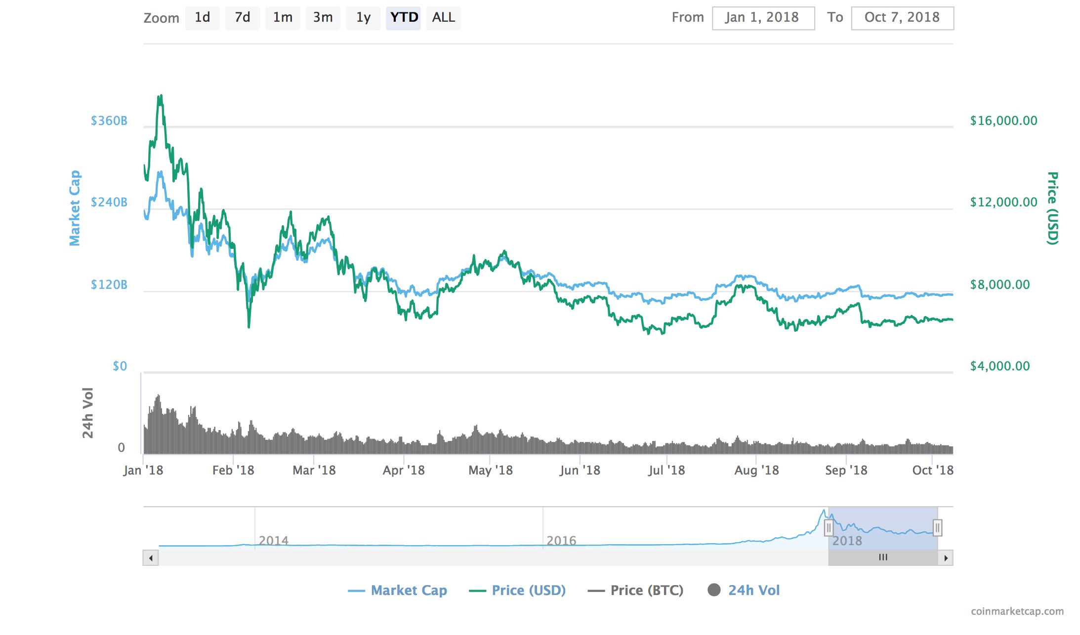 chart bitcoin gennaio-ottobre 2018