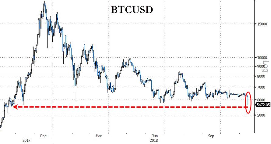 crollo di bitcoin novembre 2018