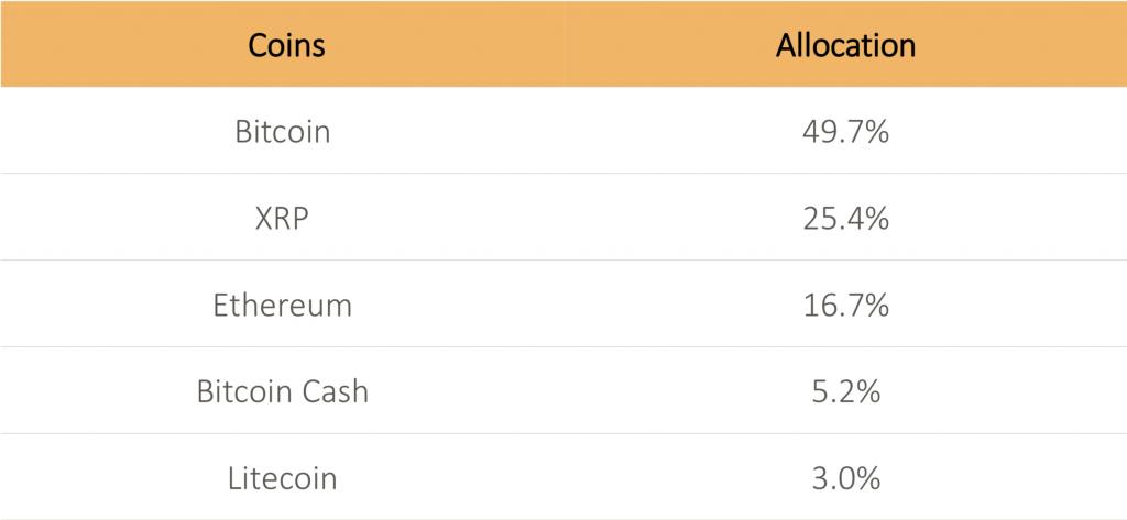 composizione paniere ETF Bitcoin Svizzera