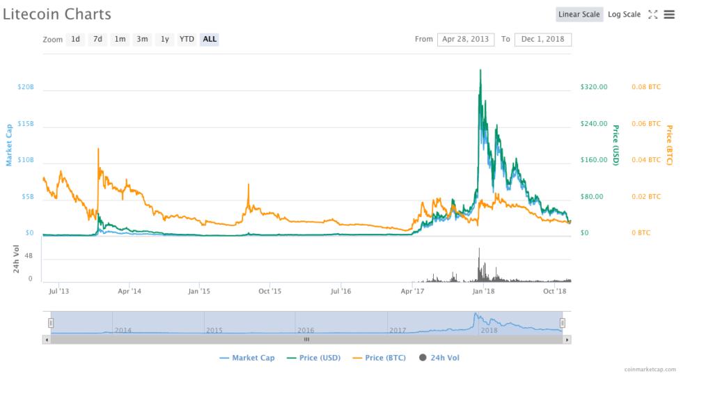 grafico andamento litecoin da coinmarketcap