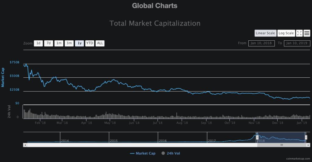 crollo market cap 2018-2019
