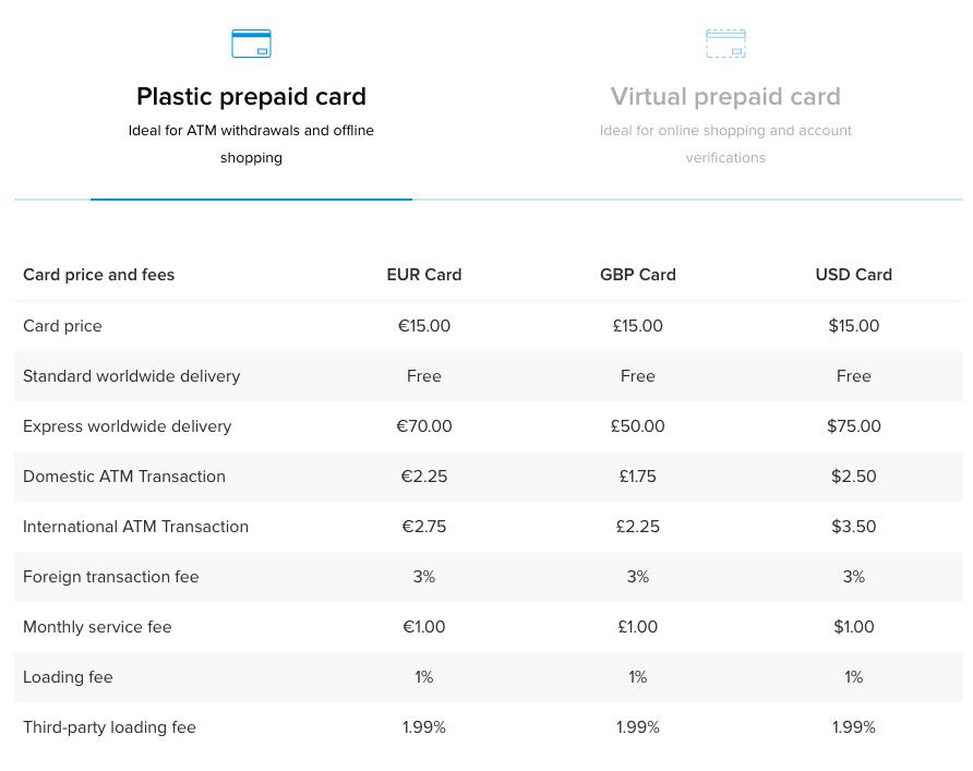 costi della prepagata Cryptopay in plastica