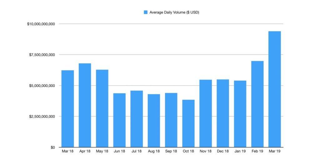 volume di scambio bitcoin marzo 2019