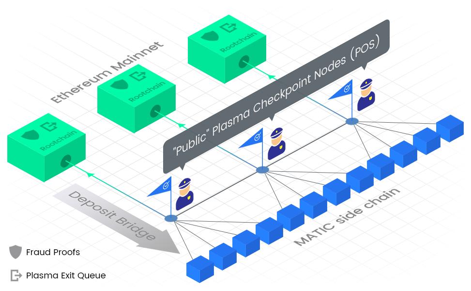 funzionamento sidechains matic network