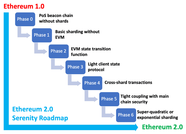 ethereum 2 roadmap