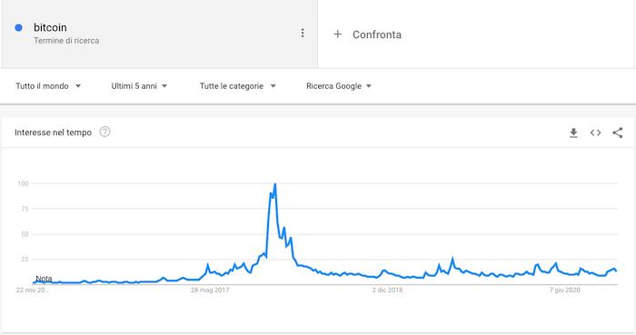 ricerche bitcoin google trend 2020