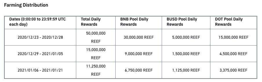 la distribuzione della IEO di Reef su Binance