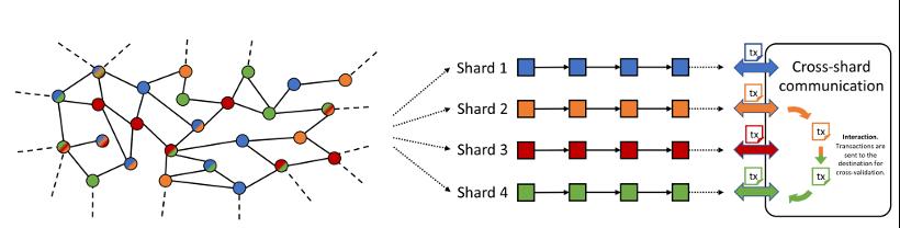 funzionamento dello sharding di Harmony One